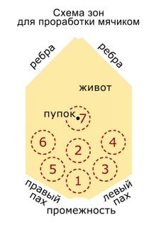 Схема применения мячика