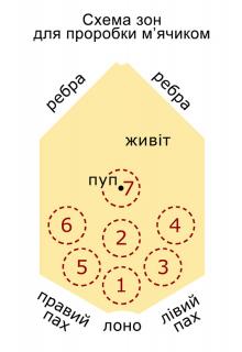 Схема застосування м'ячика